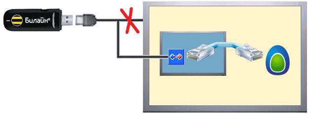 Схема создания прокси-сервера при помощи USB-модема и виртуальной машины